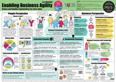 business-agility-in-a-nutshell-ver-4